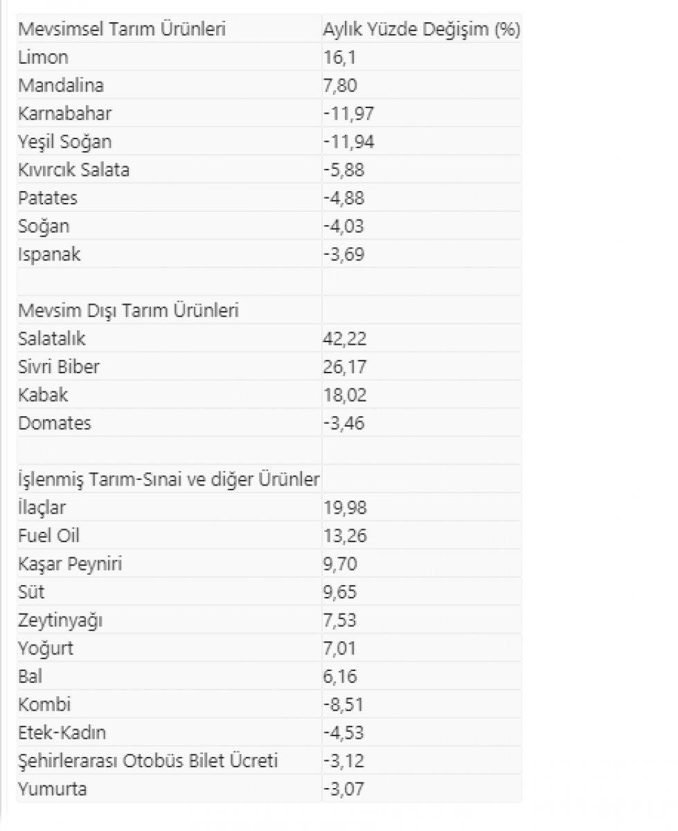 Şubatta en çok salatalık fiyatı arttı #2